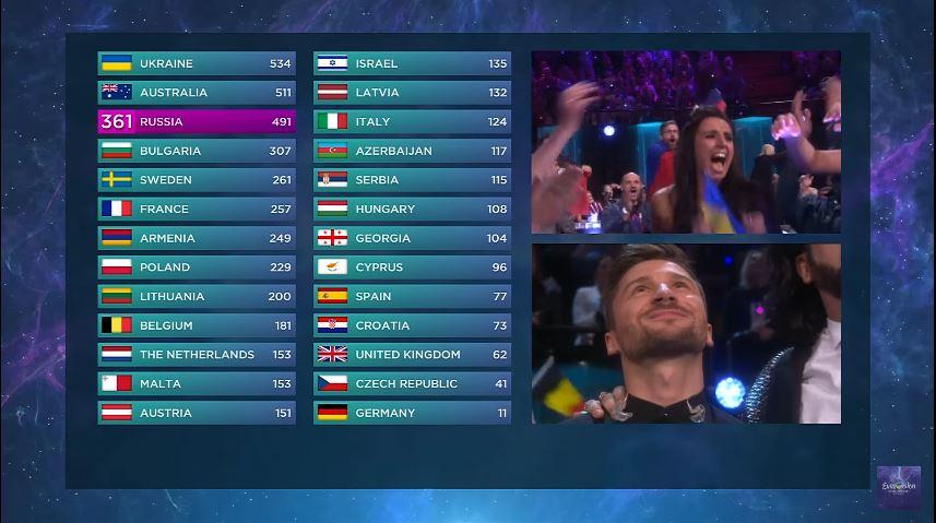 Scoreboard Finale