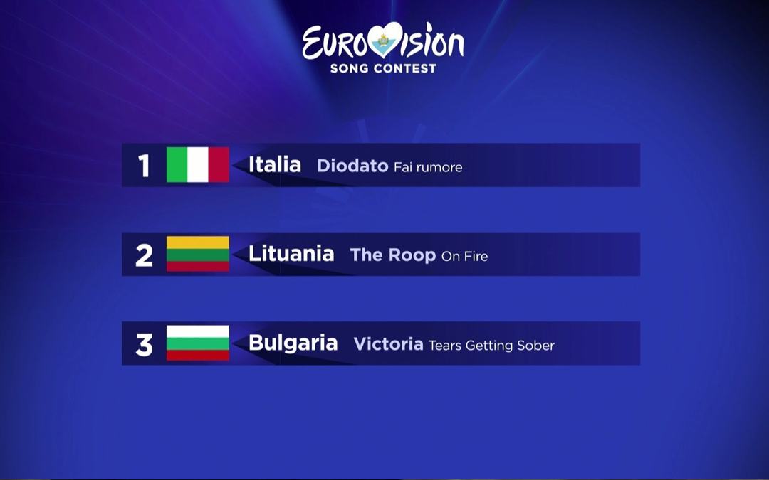 """San Marino RTV: Diodato vince """"Eurovision 2020: una serata in musica"""""""